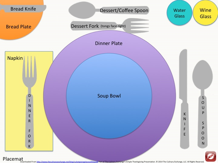A Suggested Place Setting Plan for A Simple Thanksgiving