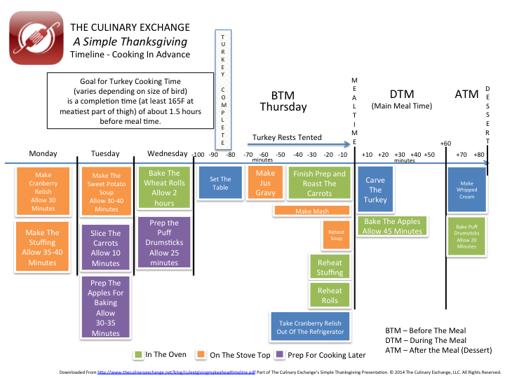 A Simple Thanksgiving Dinner Menu Timeline – Cooking Ahead Of Time